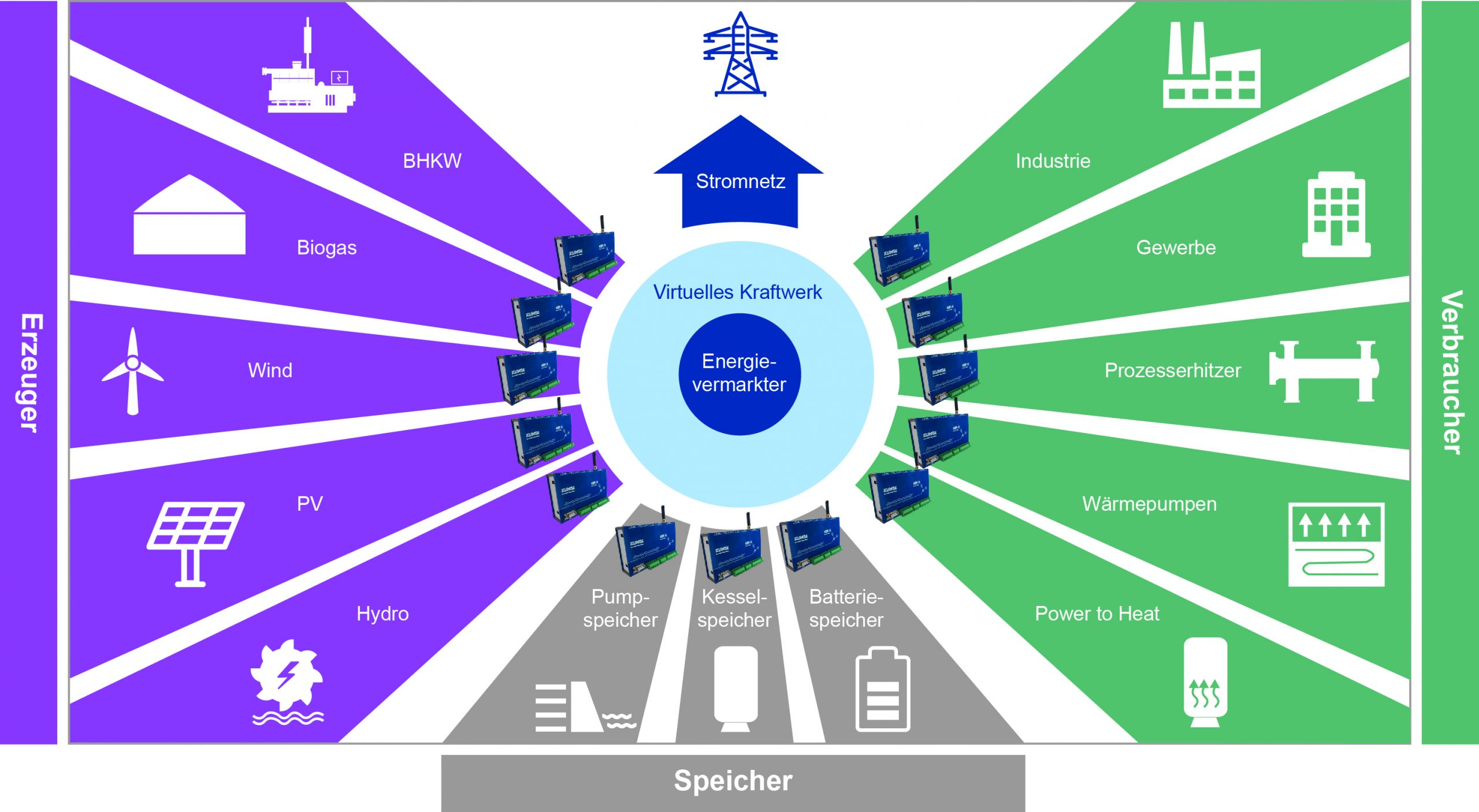Grafik Virtuelles Kraftwerk KGM de