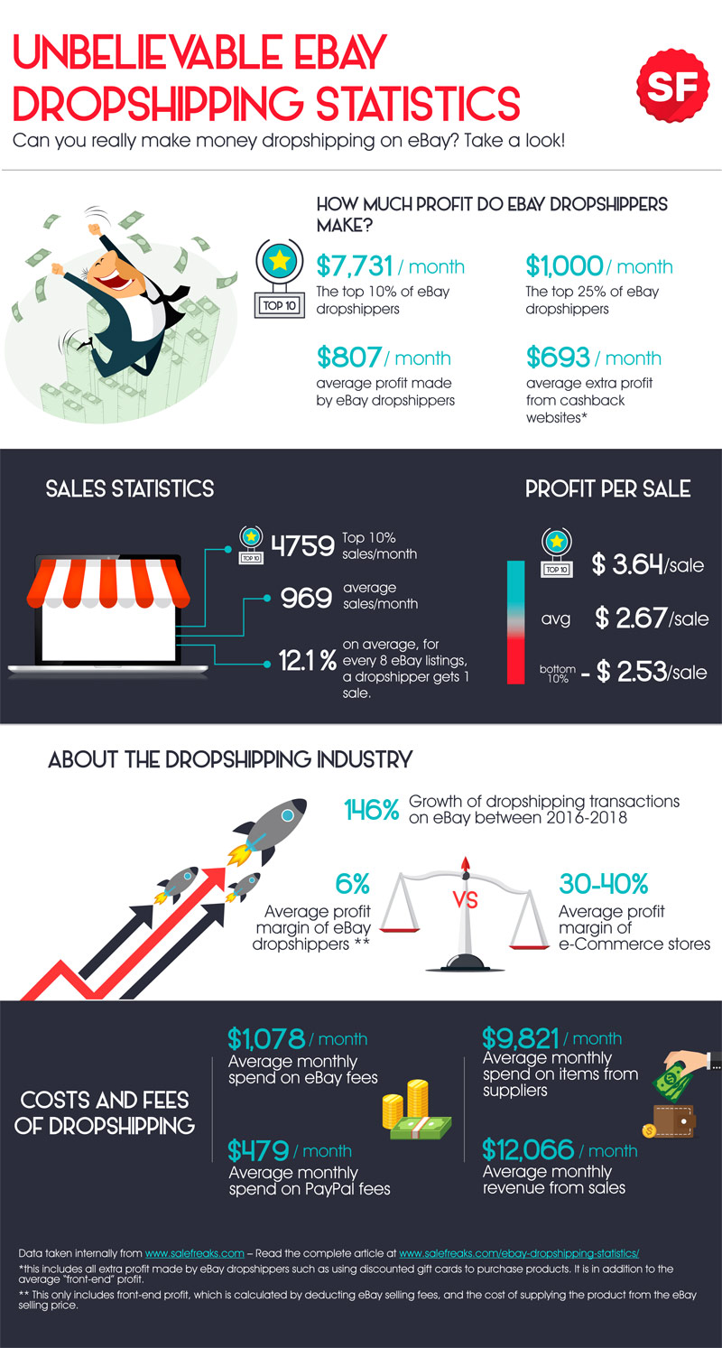 unbelievable ebay dropshipping statistics infographic