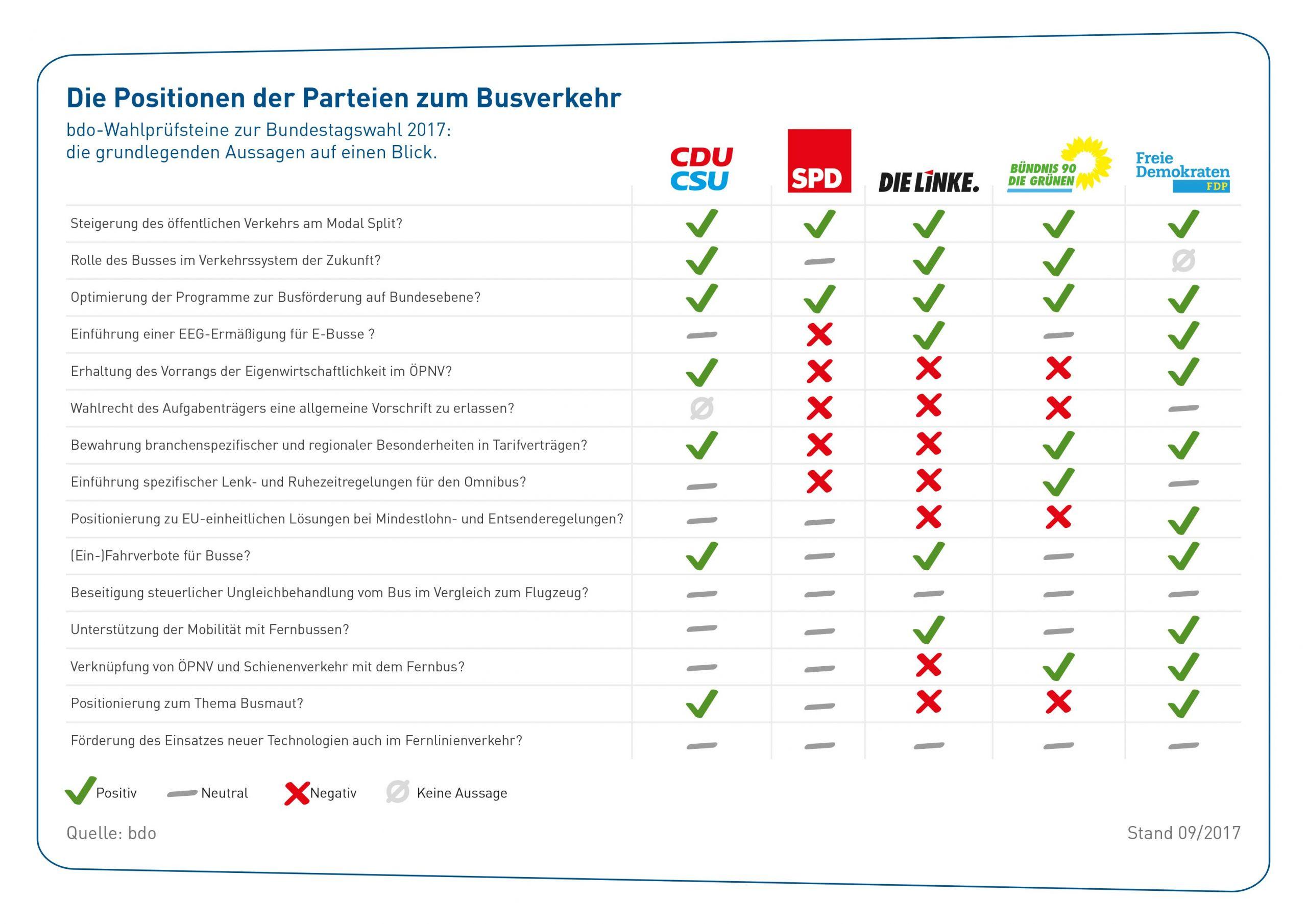 Die Positionen der Parteien zum Busverkehr web