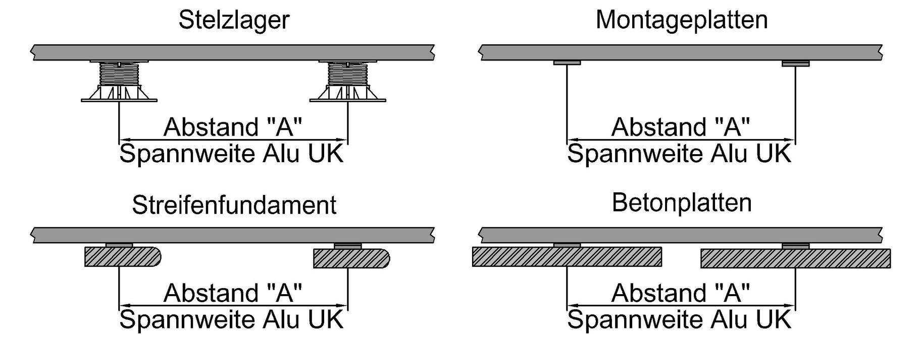 bpc wpc terrassen len alu uk abstand spannweite aluminium unterkonstruktion stelzlager plattenlager montageplatten terrassenplatten betonplatten