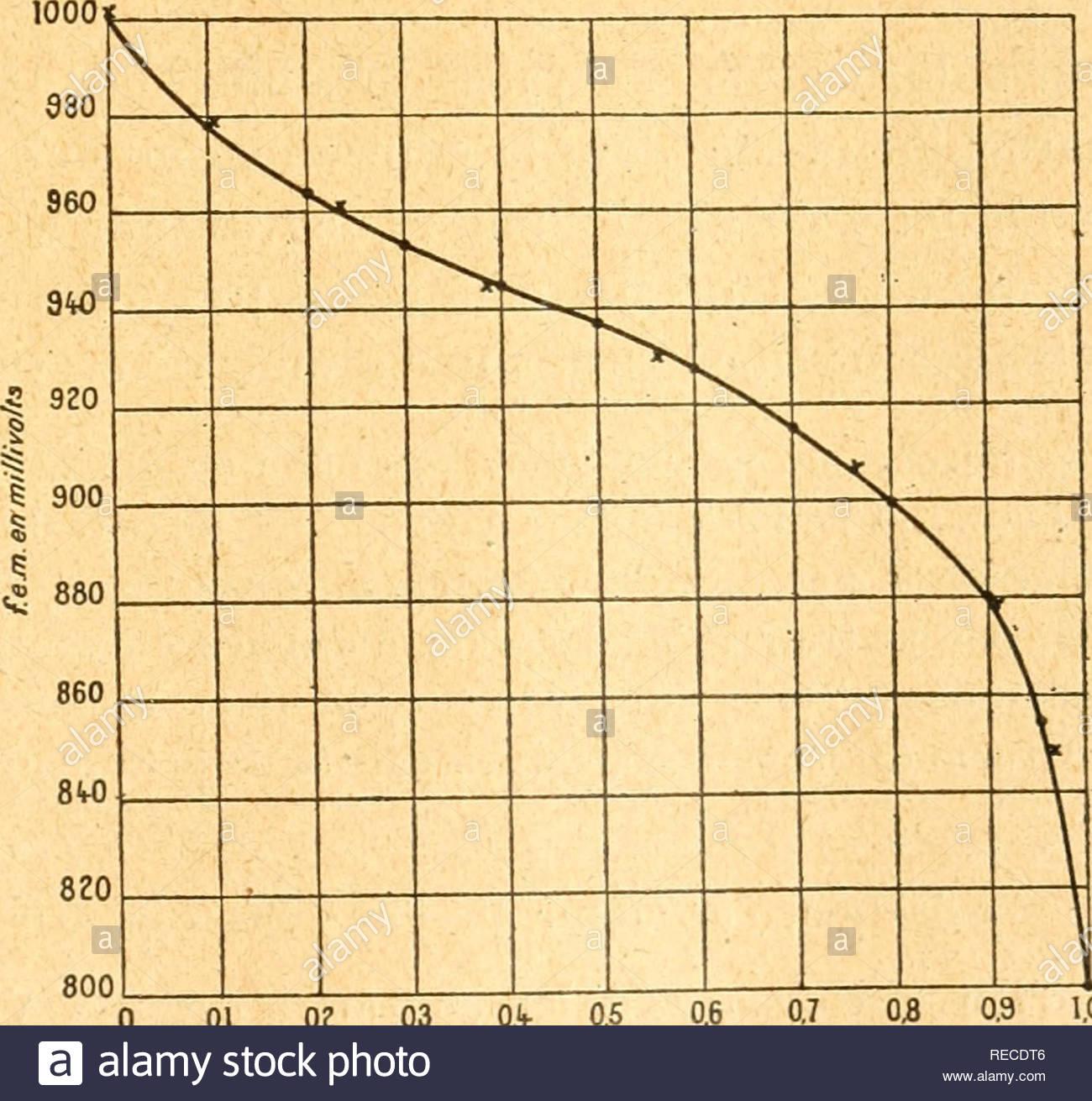 ptes rendus hebdomadaires des sances de lacadmie des sciences science societies etc science science sance du 3 avril i922 ajouts la concentration c se calcule partir de lquation 3 e = o4i0057 logc et la constante dquilibre partir de lquation 945 4 c k o le dernier terme est ngligeable 0d 10 2 io a e volts c k 0 i 001 426io 6i5io gt 02 0965 68 03 0954 625 04 0946 58 06 0928 1 55 08 0900 25i10 9 62 09 0880 549 0 61 les valeurs de k sont trs se RECDT6